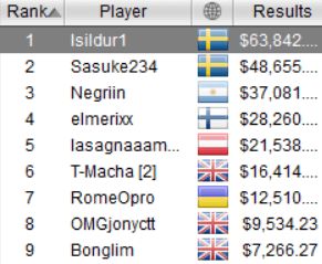 hasil meja final sunday high roller pokerstars